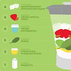 Как правильно загружать продукты в блендер