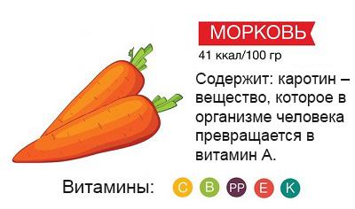 Польза моркови и морковного сока. Выбор соковыжималки.