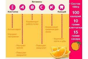 Соковыжималка для апельсинов - польза апельсинового сока