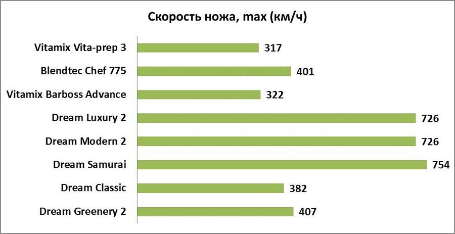 Как выбрать лучший блендер скорость вращения ножа км/ч
