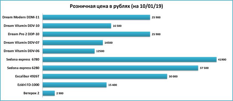 Цены на дегидраторы и сушилки для овощей и фруктов - сравнение цен