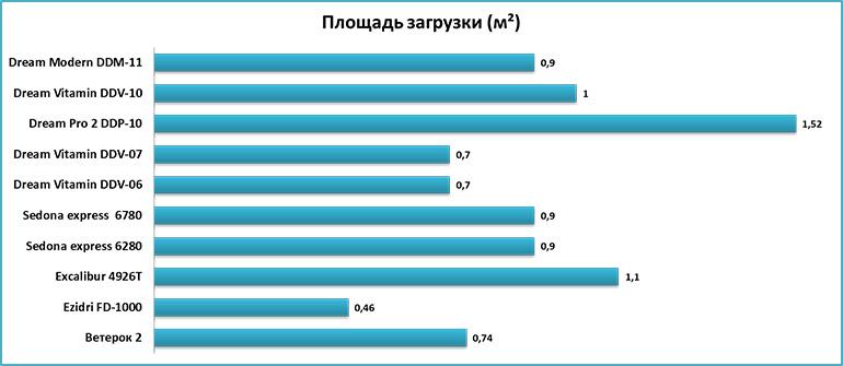 Вместительность дегидраторов - сравнение площади сушки разных сушилок